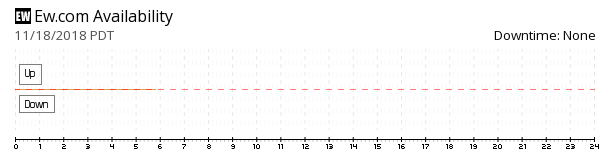 EW.com availability chart