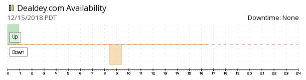 DealDey availability chart