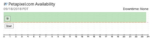 PetaPixel availability chart