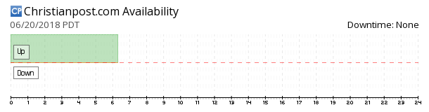ChristianPost availability chart