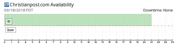 ChristianPost availability chart