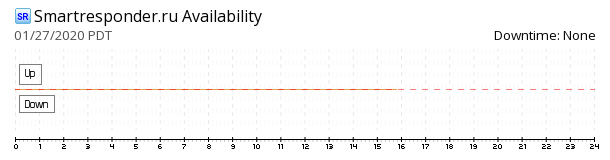 Smartresponder availability chart