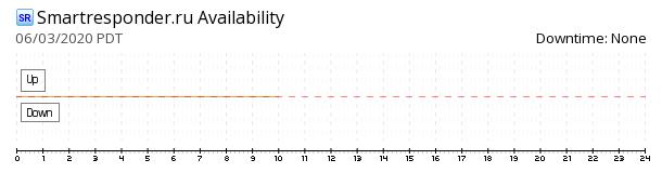 Smartresponder availability chart