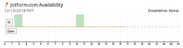 Jotform availability chart