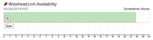 Wowhead availability chart