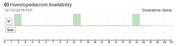 Investopedia availability chart