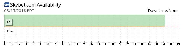 Sky Bet availability chart