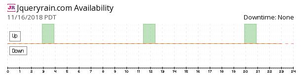 jQueryRain availability chart