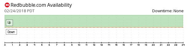 Redbubble availability chart