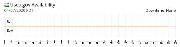 USDA website availability chart
