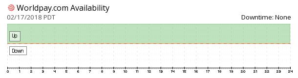 Worldpay availability chart