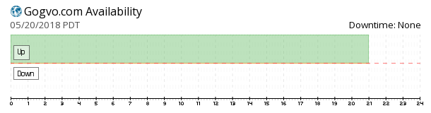 Gvo Hosting‎ availability chart