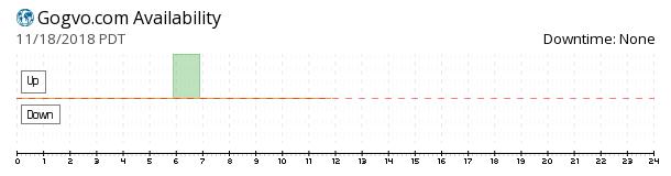 Gvo Hosting availability chart