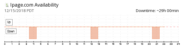 iPage availability chart