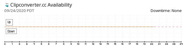 Clipconverter availability chart