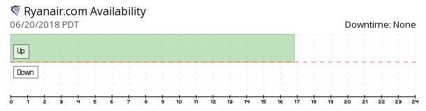 Ryanair availability chart
