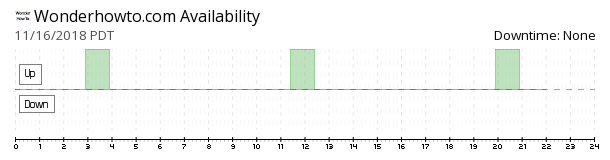 WonderHowTo availability chart
