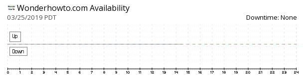 WonderHowTo availability chart