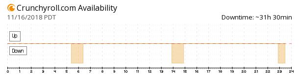 Crunchyroll availability chart