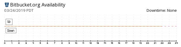 Bitbucket availability chart