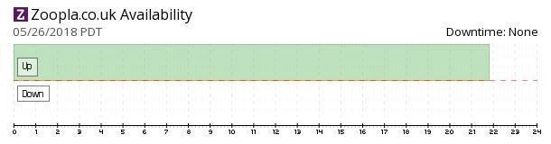 Zoopla availability chart