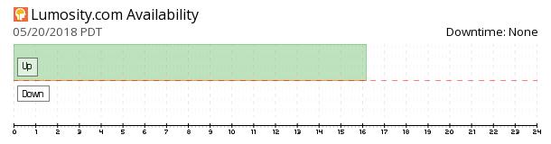 Lumosity availability chart