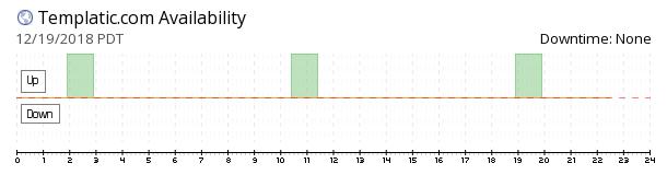 Templatic availability chart