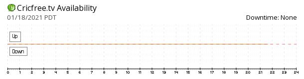 Cricfree availability chart
