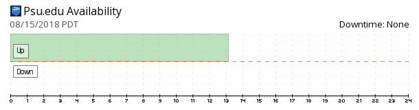 PSU.edu availability chart