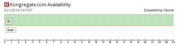 Kongregate availability chart