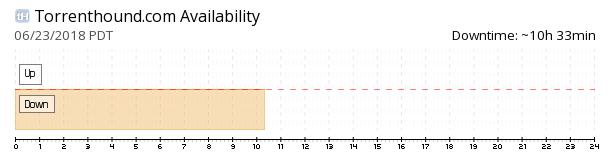 torrentHound availability chart