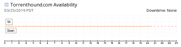 torrentHound availability chart