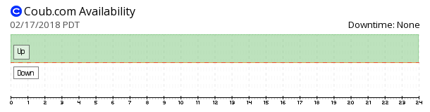 Coub availability chart