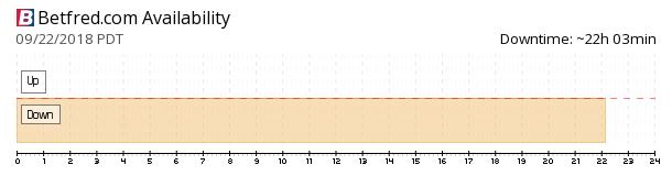 Betfred availability chart