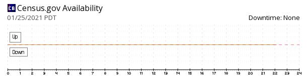 U.S. Census Bureau availability chart