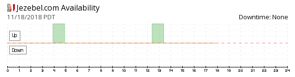 Jezebel availability chart