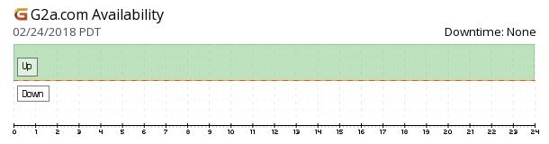 G2A.com availability chart