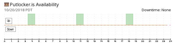 Putlocker availability chart