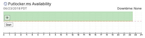 Putlocker.ms availability chart