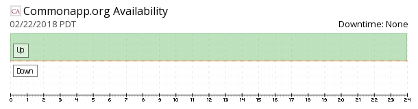 CommonApp availability chart