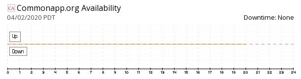 CommonApp availability chart