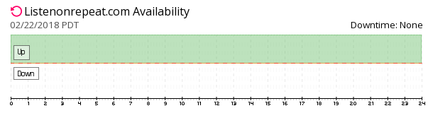ListenOnRepeat  availability chart