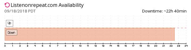 ListenOnRepeat  availability chart