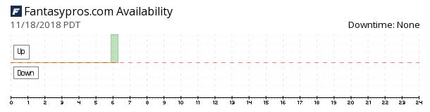 FantasyPros availability chart