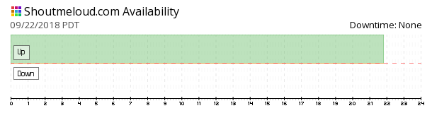 Shoutmeloud availability chart