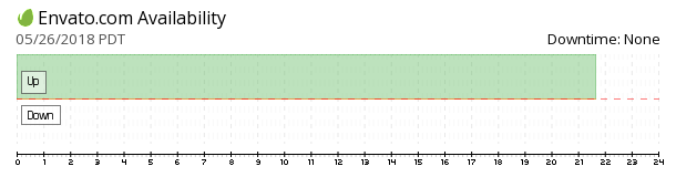 Envato availability chart
