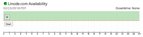 Linode availability chart