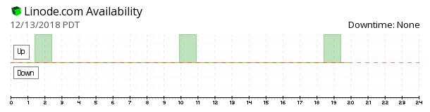 Linode availability chart