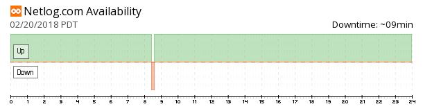 Netlog availability chart