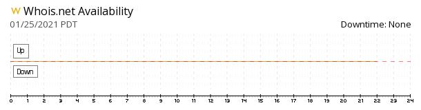 Whois availability chart